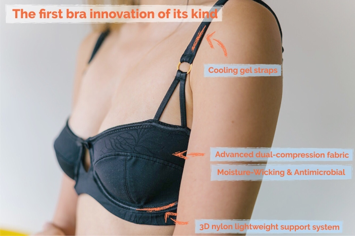 This graphic breaks down the different design features of the Anesi bra, including the cooling gel straps and antimicrobial textiles.